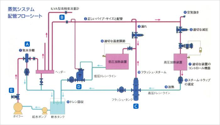 蒸気システム配管フローシート