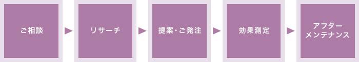 ご相談→リサーチ→提案・ご発注→効果測定→アフターメンテナンス